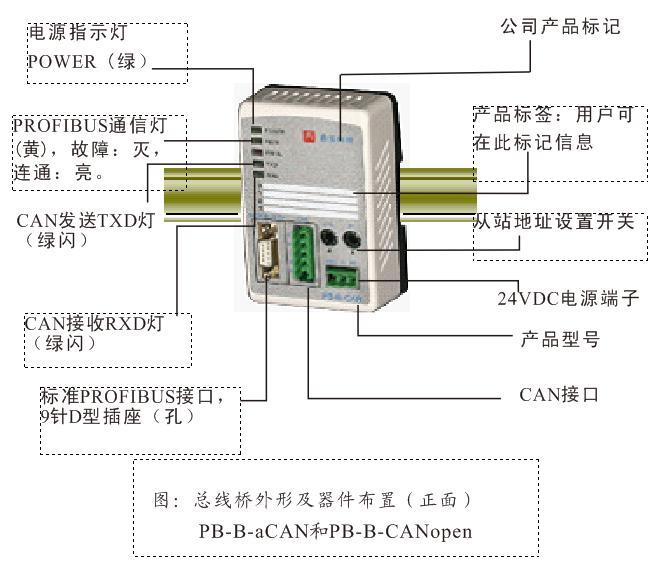 标准PROFIBUS-DP从站接口,符合IEC61158 TYPE3 PROFIBUS国际标准、中国国家标准GB/T 20540-2006; 波特率自适应9600~12Mbps; 兼容主流PROFIBUS主站设备,如Siemens 300/400 PLC 、Beckhoff-dp主站、ABB 800F、欧姆龙主站、和利时LK PLC、和利时DCS等;  CAN2.0A/2.0B接口符合CANopen CiA D raft Standard 301标准; 通过主站( PLC )配置及编程,可灵活实现